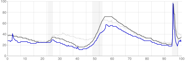 Crestview, Florida monthly unemployment rate chart